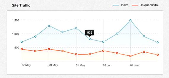 Chart PSD analytics